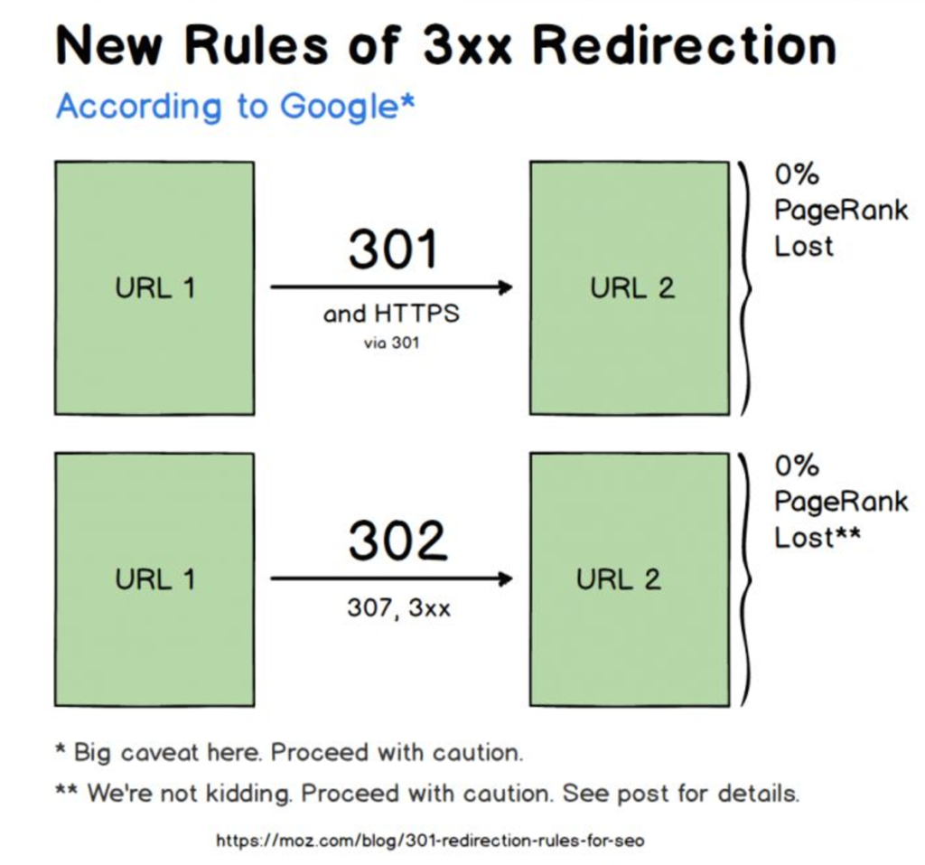 New Rules of 3xx Redirection