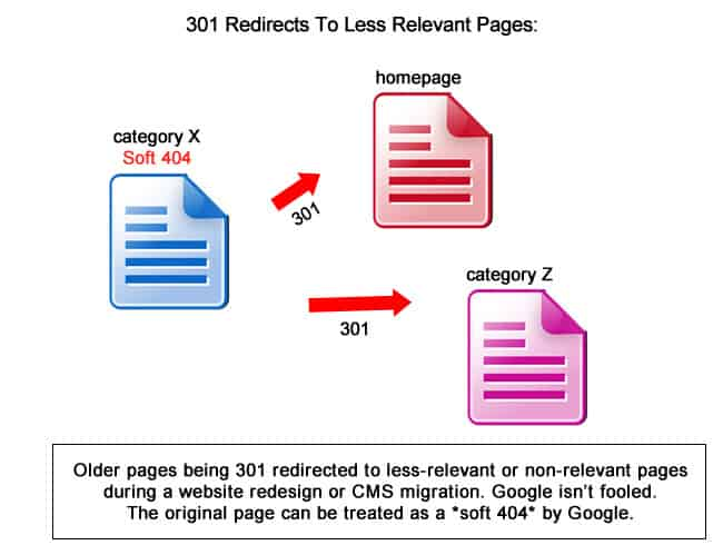 301 redirects to less relevant page